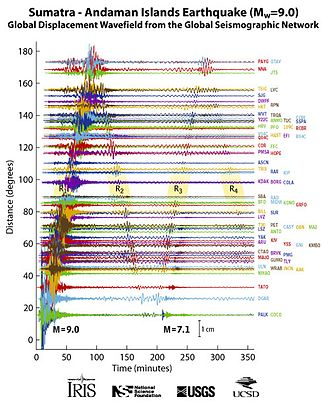 2004 Indian Ocean earthquake and tsunami - Vertical-component ground motions recorded by the IRIS Consortium