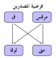 Synoptic problem - Two Source hypothesis Arabic.png
