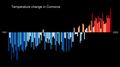 Temperature Bar Chart Africa-Comoros--1901-2020--2021-07-13.png