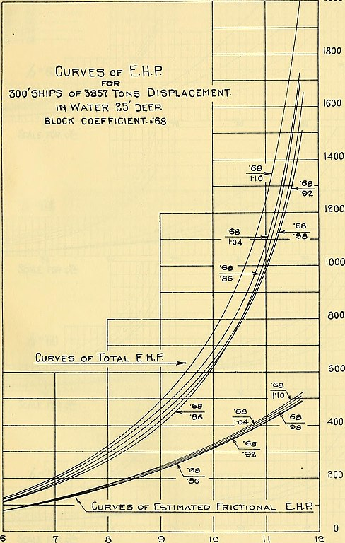 Block Plot Diagram: Transactions - The Society of Naval Architects and Marine ,Chart