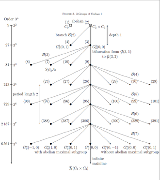Descendant tree (group theory) - Figure 3: The coclass graph of finite 3-groups with coclass 1