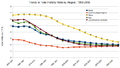Trends in TFR 1950-2050.png