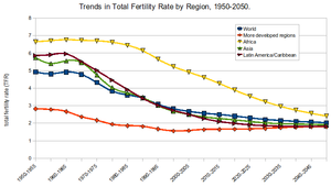 Total fertility rate - Total fertility rate projections by region