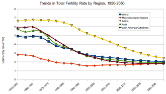 Total fertility rate - Total fertility rate projections by region