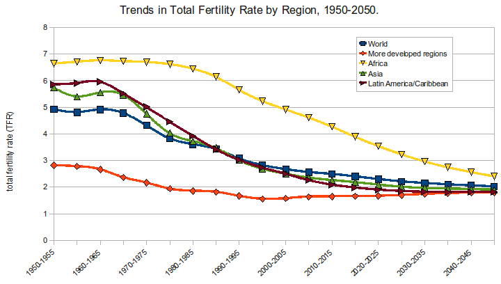 Trends in TFR 1950-2050