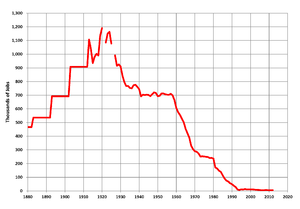 UK miners' strike (1984–85) - Coal mining employment in the UK, 1880–2012 (DECC data)