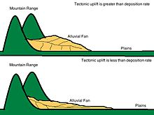 Tectonic influences on alluvial fans - Wikipedia