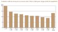 Évolution réelle du niveau de vie moyen entre 1996 et 2004 pour chaque décile de population en France.png