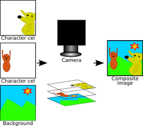 This image shows how two transparent cels, each with a different character drawn on them, and an opaque background are photographed together to form the composite image.