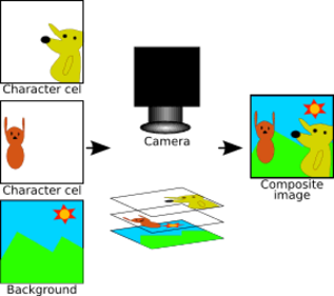 Traditional animation - This image shows how two transparent cels, each with a different character drawn on them, and an opaque background are photographed together to form the composite image.