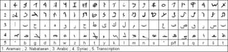History of the Arabic alphabet - Image: Aram nabat arab syriac