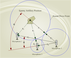 Artillery sound ranging - Example of a Sound Ranging Operation