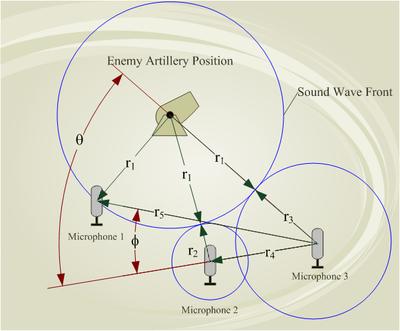 Artillery sound ranging schematic - en.png