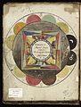 Astrological diagram inside book cover, 1801 Wellcome L0037435.jpg