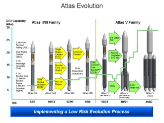 Atlas II - Atlas launch vehicle evolution. (USAF)