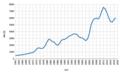 BNI ($) per jaar - Suid Afrika.png