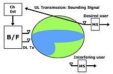 adaptive beamforming algorithm in smart antennas - comp soft