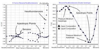 Dortmund Data Bank - Double Azeotrope of  Benzene and Hexafluorobenzene, taken from Dortmund Data Bank