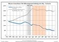 Bevölkerungsentwicklung Bleyen-Genschmar.pdf