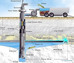 Borehole Mining Wikipedia