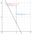 Calculating the slope of the linear equation y=-2x+13.png