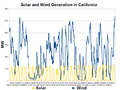 California Solar and Wind Generation-2012-04.png