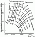 Characteristics of the turboblower machine — Характеристика турбоповітродувної машини.png