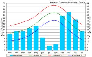 ALICANTE HISTORICA 300px-Clima_Alicante_%28Espa%C3%B1a%29