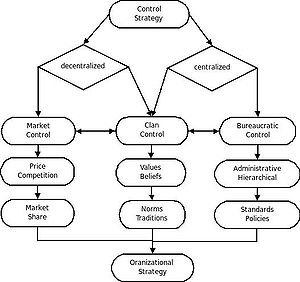 Control theory (sociology) - Image: Control Strategy