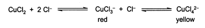 Equilibria of CuCl2 with chloride ion