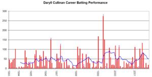 Daryll Cullinan - Daryll Cullinan's career performance graph