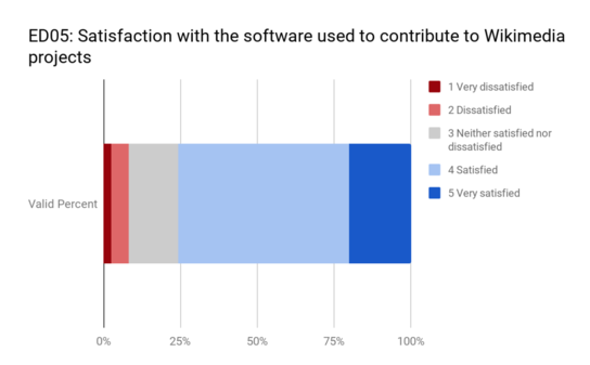 ED05 - Satisfaction with Wikimedia software.png