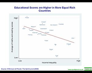 Educational scores are higher in more equal rich countries.jpg