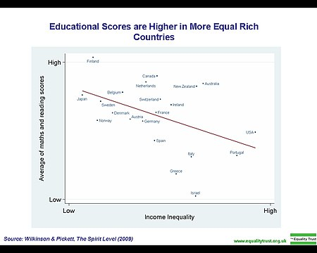 Educational scores are higher in rich countries with less economic inequality Educational scores are higher in more equal rich countries.jpg