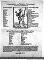 Einblattdruck - Das sind die Clöster, und Schlösser, so die Schwartzweldischen Pawern verprennt und geplündert haben - 1525.jpg