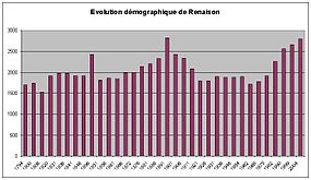 Evolution demographique de Renaison.jpg