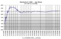 Exchange rate Wechselkurs USDollar arg Peso 04 12 2001 bis 18 10 2006.png