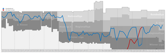 Floridsdorfer AC - Historical chart of Floridsdorfer AC league performance