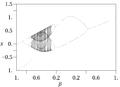 Gauss Orbit Map alpha=6.2.png