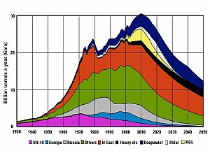 Study of Peak Oil and Gas