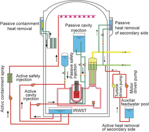 CPR-1000 - Image: HPR1000, cooling systems schemata