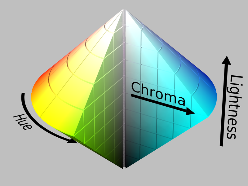 Hue Chroma Lightness Model