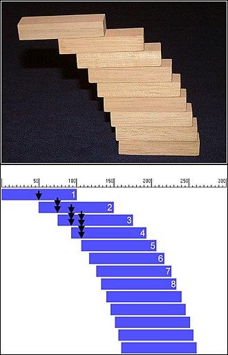 Harmonic series (mathematics) - Image: Harmonischebrueckerp