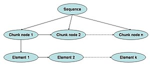 Chunking (psychology) - Schematic of a hierarchical sequential structure with three levels. The lowest level could be a linear representation, while intermediate levels denote chunk nodes. The highest level is the entire sequence.