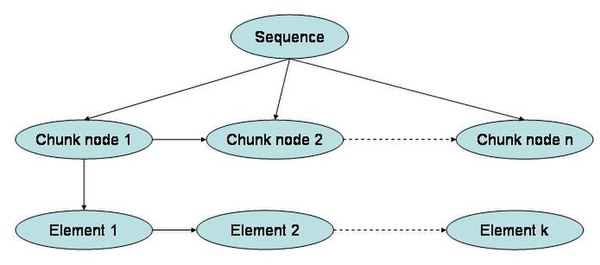 Chunking (psychology) - Wikipedia
