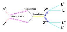 Higgs4Lepton.png