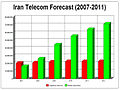 IR Telecom.JPG