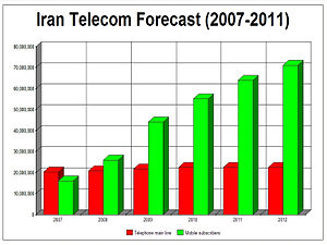 Communications in Iran - Image: IR Telecom
