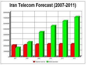 cell phone market penetration