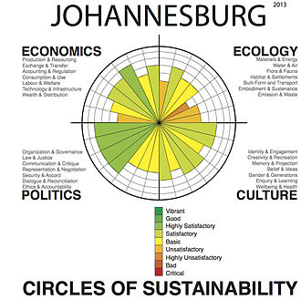 City of Johannesburg Metropolitan Municipality - Urban sustainability analysis of the greater urban area of the city using the 'Circles of Sustainability' method of the UN Global Compact Cities Programme